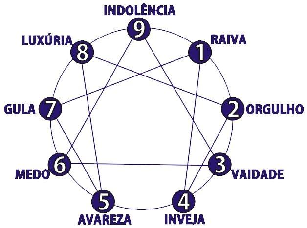 Eneagrama - Simbolo - Clarissa Correa
